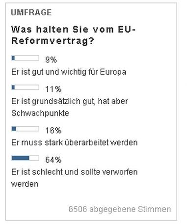 Umfrage in der Tageszeitung WELT
